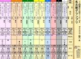 第25S:12月4週 名古屋グランプリ
