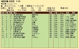 第34S:10月4週 菊花賞 成績