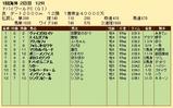第21S:03月5週 ドバイWC 成績