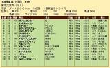 第26S:12月5週 東京大賞典 成績