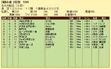 第18S:08月3週 北九州記念 成績