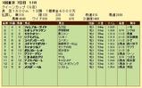 第19S:02月4週 クイーンカップ 成績
