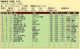 第25S:08月3週 BGC 成績