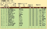 第30S:09月3週 ダービーGP 成績