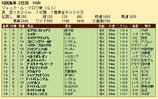 第28S:08月3週 ジャックルマロワ賞 成績