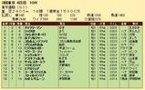 第28S:06月1週 東京優駿 成績