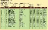 第28S:03月3週 名古屋大賞典 成績