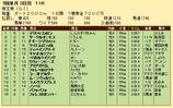 第29S:06月5週 帝王賞 成績