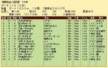 第28S:01月2週 ガーネットS 成績