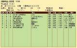 第29S:03月1週 中山記念 成績