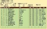 第27S:12月4週 名古屋グランプリ 成績
