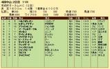 第27S:09月3週 京成杯AH 成績
