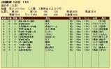 第21S:03月5週 毎日杯 成績