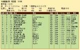 第22S:10月1週 東京盃 成績