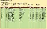 第27S:03月2週 黒船賞 成績