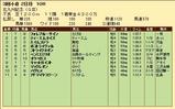 第31S:08月3週 北九州記念 成績