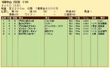 第21S:01月4週 AJCC 成績