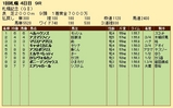 第34S:08月4週 札幌記念 成績