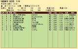 第22S:11月3週 京王杯2歳S 成績