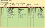第24S:11月1週 武蔵野S 成績