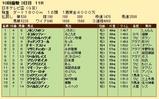 第27S:09月4週 日本テレビ盃 成績