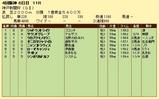 第19S:09月5週 神戸新聞杯 成績