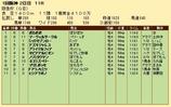 第26S:03月1週 阪急杯 成績
