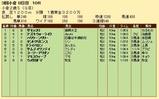 第24S:09月2週 小倉2歳S 成績