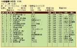 第17S:10月1週 クイーン賞 成績