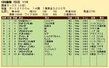 第26S:06月3週 関東オークス 成績