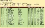 第21S:12月1週 ジャパンCダート 成績