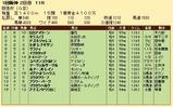第27S:03月1週 阪急杯 成績