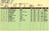 第19S:11月2週 北海道2歳優駿 成績