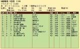 第21S:08月3週 クラスターC 成績