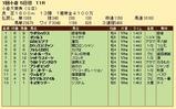 第27S:02月1週 小倉大賞典 成績