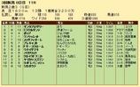 第23S:09月2週 新潟2歳S 成績