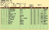 第35S:08月2週 函館2歳S 成績