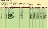 第24S:03月5週 ドバイGS 成績