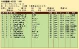 第20S:09月4週 ダービーグランプリ 成績