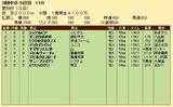 第30S:12月4週 愛知杯 成績