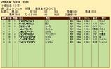 第34S:08月1週 小倉記念 成績