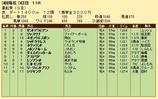 第23S:03月2週 黒船賞 成績