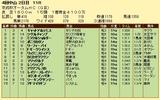 第18S:09月3週 京成杯オータムHC 成績