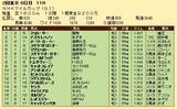 第20S:05月2週 NHKマイルC 成績