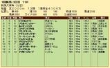 第24S:05月2週 新潟大賞典 成績