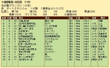 第19S:12月4週 名古屋グランプリ 成績