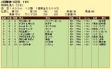 第18S:04月2週 阪神牝馬S 成績