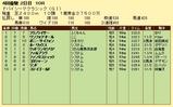 第17S:03月5週 ドバイSC 成績