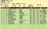 第19S:10月1週 札幌2歳S 成績