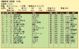 第17S:06月1週 金鯱賞 成績